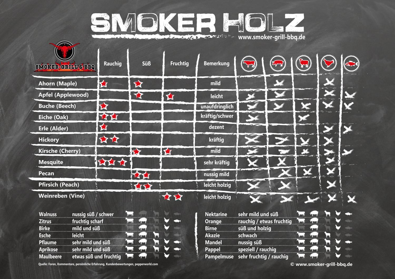 Raeucherholz-Smokerholz-www.smoker-grill-bbq.de