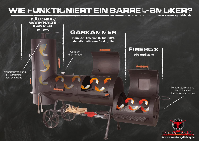 Smoker-Grill-Funktionsprinzip-Infografik-Schaubild